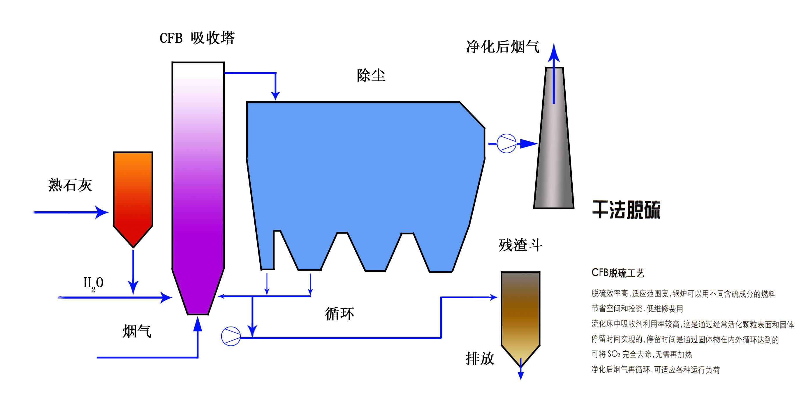 干法脱硫工艺图1.jpg