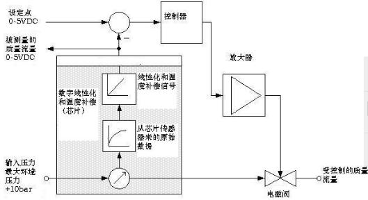 增加电磁阀和pid控制电路就构成了流量控制器.