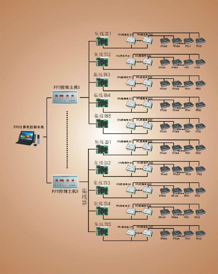 FFU集成控制系统.jpg
