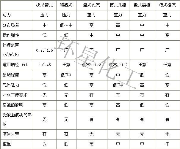PVC分布器参数_副本.jpg