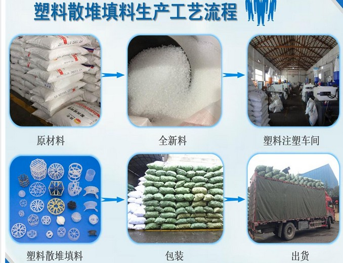 塑料散堆填料工艺流程.JPG