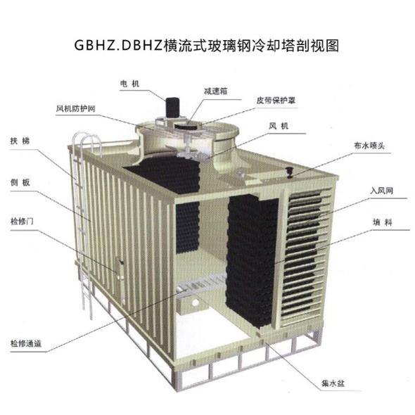 横流式和逆流式冷却塔对比.jpg