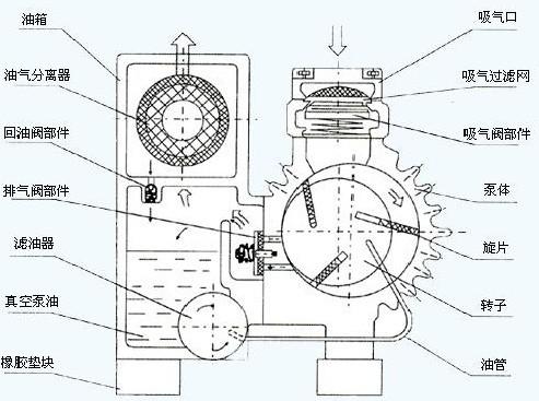 XD型旋片式真空泵结构图片