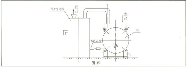 SK型悬臂式水环真空泵的结构如图二所示:主要时由泵盖、叶轮、泵体组成,泵体上部有进排气口法兰,轴偏心装在泵体内,叶轮用平键固定于轴上,叶轮与泵盖及圆盘间的间隙,用泵体和圆盘之间的垫子来调整,此间隙决定气体在泵内由进气口至排气口流动中损失的大小。 填料装在泵体内,密封水经泵体上的针孔流入填料中,叶轮形成水环所需的补充水经由泵体上的弯头供给,它可与自来水或汽水分离器联在一起,供给循环水。 在SK型悬臂式水环真空泵圆盘上排气孔下面有几行圆孔,用橡皮球阀关闭,这些孔的作用是当叶片件气体压力达到排气压力时,在排气口