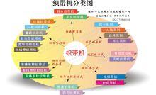 织带机分类图