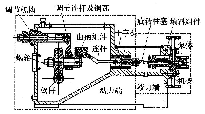 动力端包括蜗杆组件,蜗轮组件,行程调节机构,曲柄组件,连杆,十字头