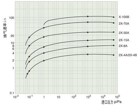 X旋片真空泵性能曲线图示1
