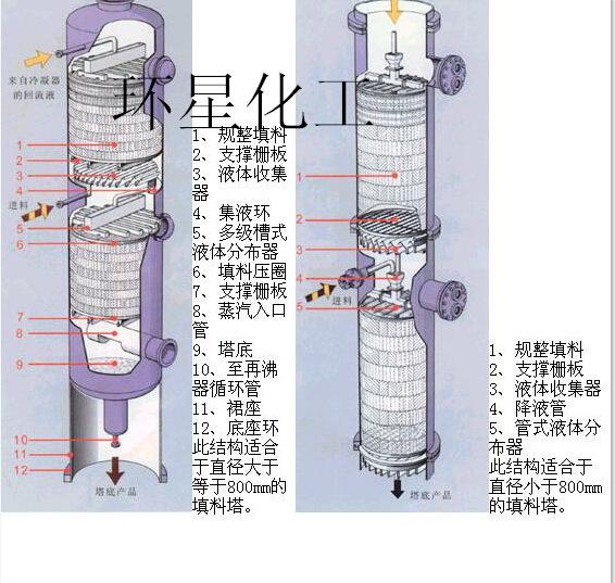 塔器中板式塔技术却又有了