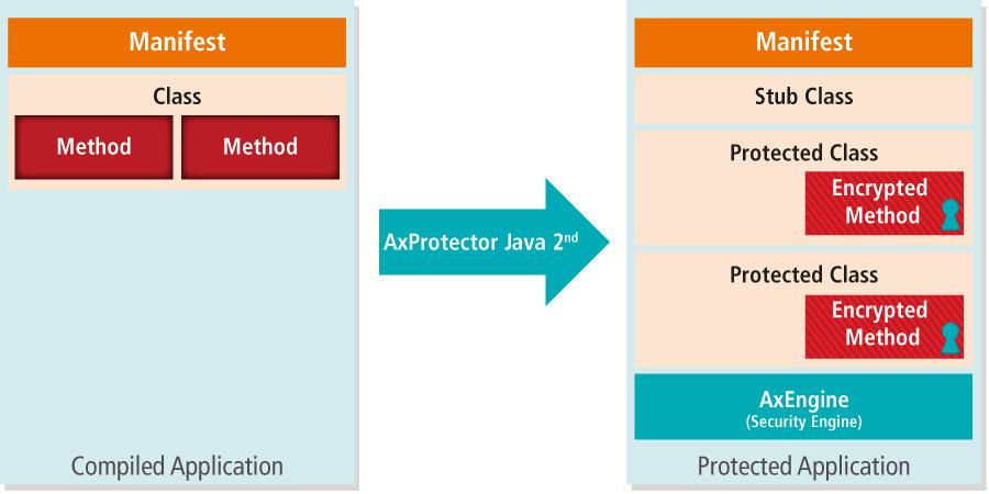 AxProtector-for-Java-01