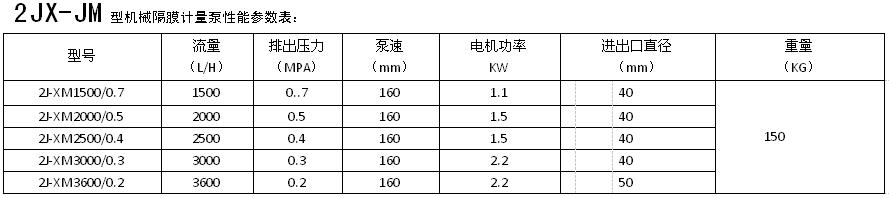 双头机械隔膜泵参数表1.png