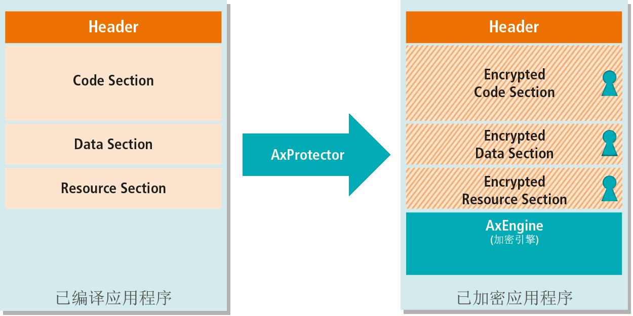 AxProtector-工作流程图